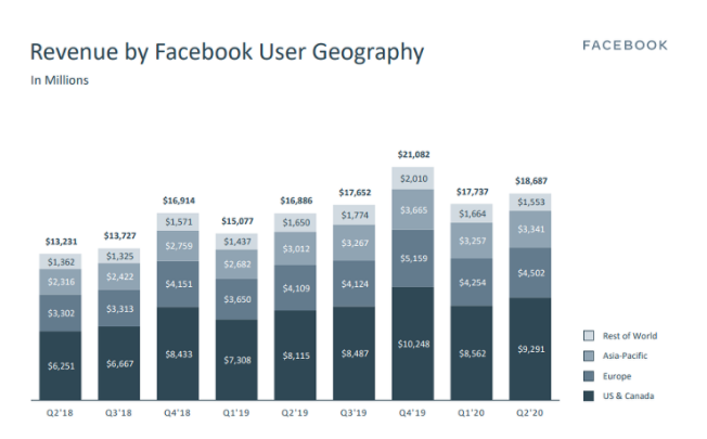 FB Q2 2020 - Revenue by Geography