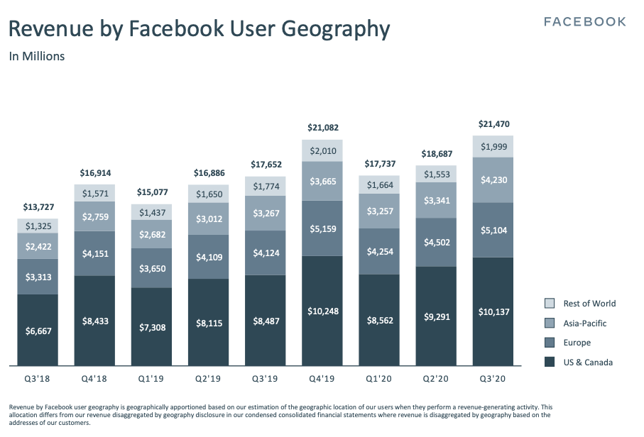Revenue by Facebook User Geography
