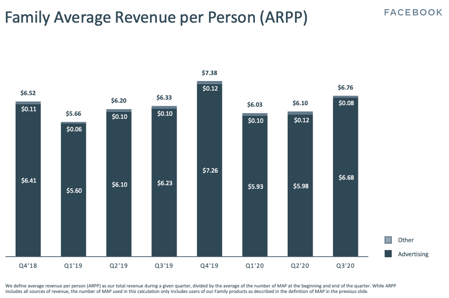 Family Avarage Revenue per Person (ARPP)