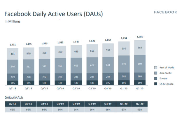 FB Q2 2020 - Daily Active Users (DAU)